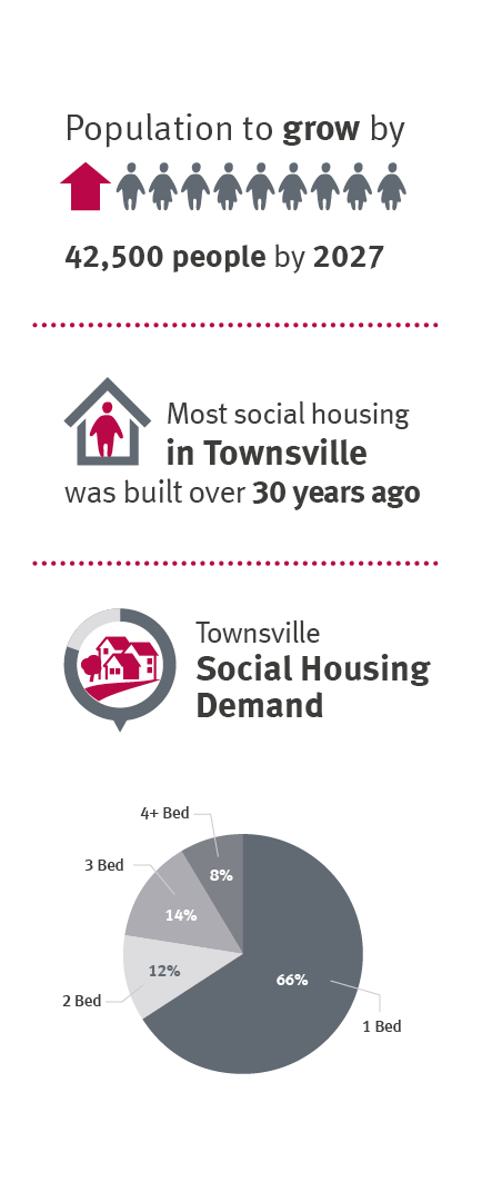 Population to grow by 42,500 people by 2027. Most social housing in Townsville was built over 30 years ago. Townsville Social Housing demand: 1 Bedroom - 66per cent; 2 bedroom- 12 per cent;3 bedroom- 13\4 per cent; 4 bedroom- 8 per cent.