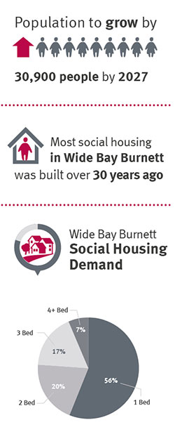 Chart showing population growth, social housing age and demand.